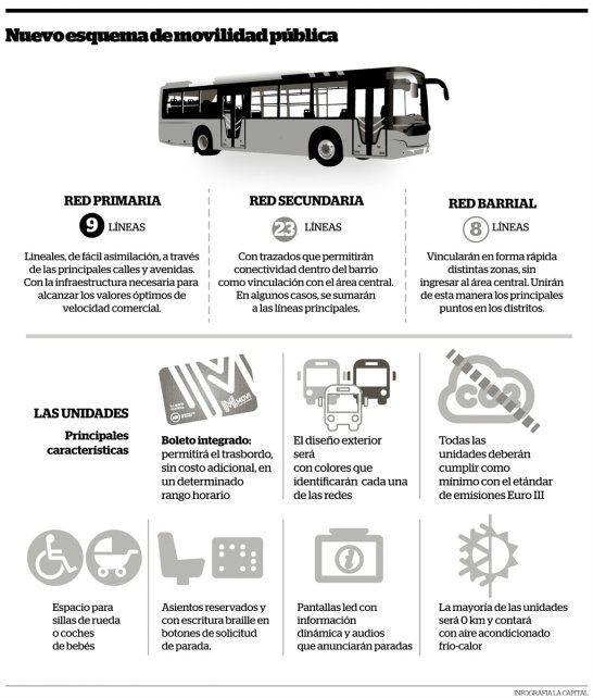 El municipio explicó como será el nuevo sistema de transporte a partir de 2018