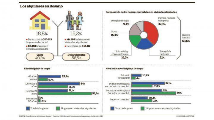 El 19  por ciento de los 320 mil hogares que hay en Rosario alquila la vivienda