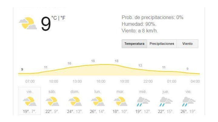 Vuelve el buen tiempo para este fin de semana, pero con cielo algo nublado