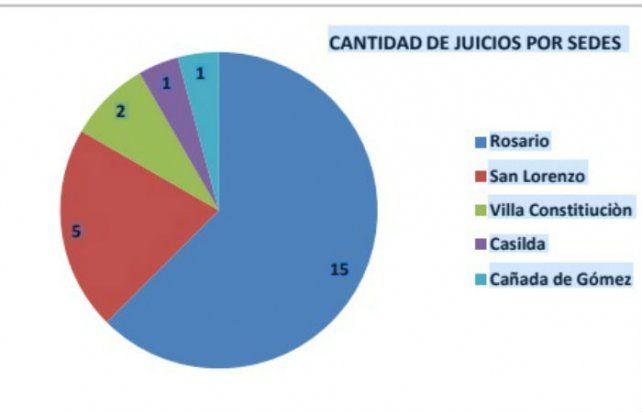 Llegó a 100 el número de juicios orales realizados en el ámbito de la Fiscalía Regional