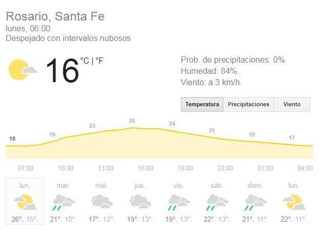 Lunes nublado en la previa de una semana que será lluviosa hasta el domingo