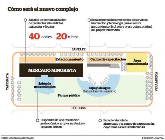 Así será la distribución del Mercado del Patio