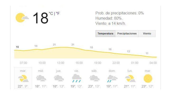 El martes llega con tiempo inestable y aviso por fuertes tormentas durante la tarde