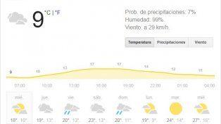 Miércoles con malas condiciones meteorológicas y una máxima que llegará los 14 grados