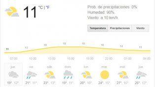 Rosario recibe el jueves con tiempo inestable y probabilidad de lluvias aisladas