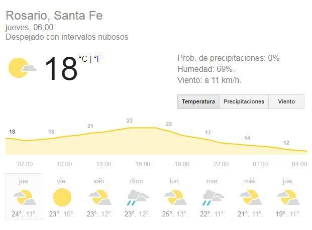 Clima templado y calorcito para este jueves que espera por la selección argentina