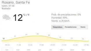 Lunes fresco en Rosario, nublado por la mañana y con sol intenso por la tarde