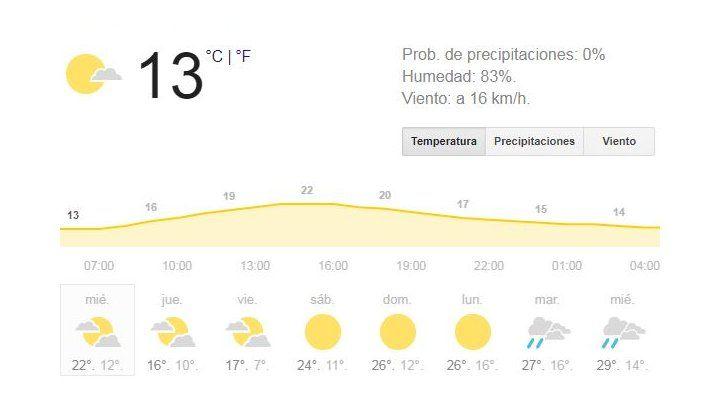 Rosario recibe el miércoles con buen tiempo, baja temperatura y no se descartan lluvias