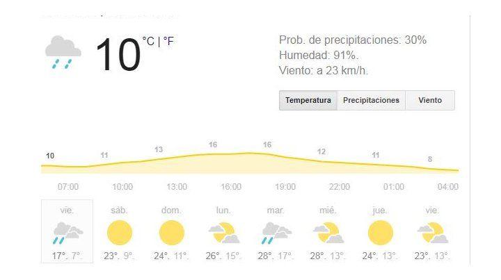 El viernes se presenta con chances de lluvias, pero por la tarde saldría el sol