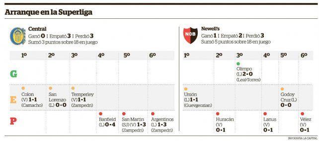 Hasta ahora, Central y Newells son un fiasco en la Superliga
