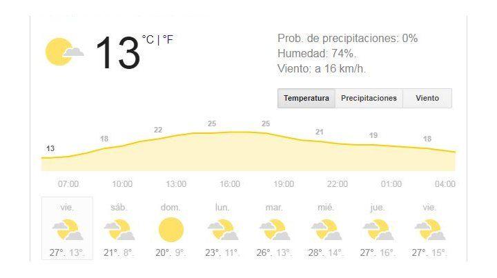 La antesala del fin de semana se presenta con buen tiempo y una máxima que trepará 27 grados
