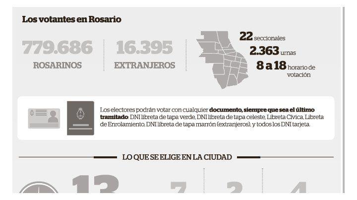 La ciudad vuelve a las urnas, con 2.300 mesas y un padrón de unos 800 mil rosarinos
