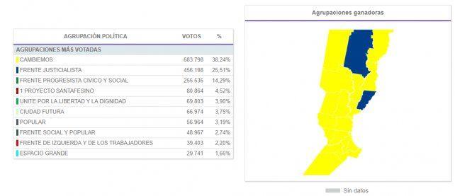 Cambiemos también obtuvo un amplio triunfo para diputado nacional en Santa Fe