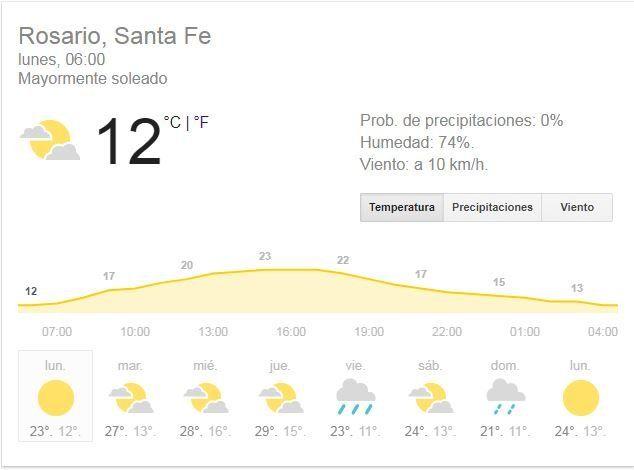 Arranca la semana con buen tiempo, cielo algo nublado y agradable temperatura