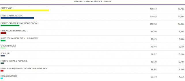 Quién sumó y quién perdió votos en los comicios a diputado nacional respecto a las Paso