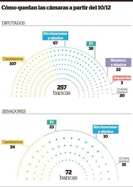 elecciones 2017. La nueva composición del Parlamento le dará más poder al Ejecutivo