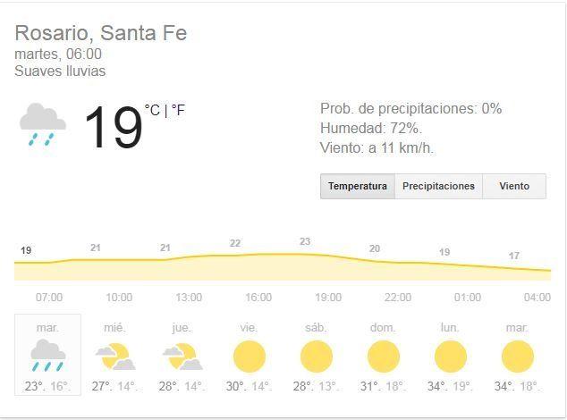 Martes caluroso, con mal tiempo y aviso por fuertes tormentas en el sur de Santa Fe