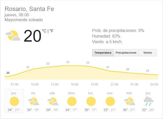 El jueves se presenta soleado y muy caluroso y mañana llegan las lluvias