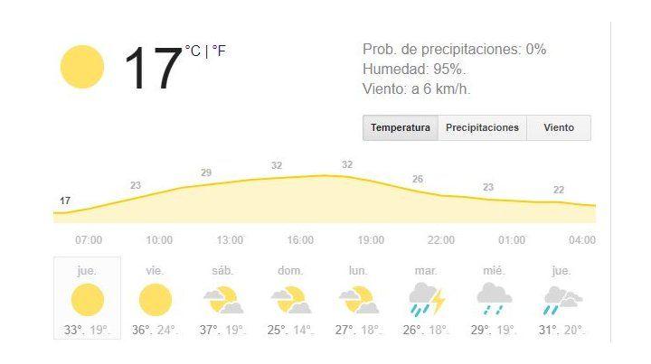 Jueves con cielo algo nublado, buen tiempo, pero con anticipo de tres días agobiantes