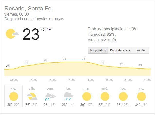 Hoy, soleado y muy caluroso, pero mañana llegará la inestabilidad