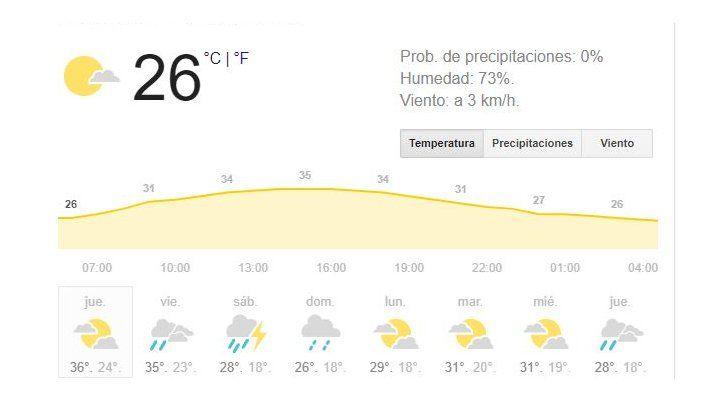 Este jueves, Rosario y la región volverán a sentirse como en una caldera