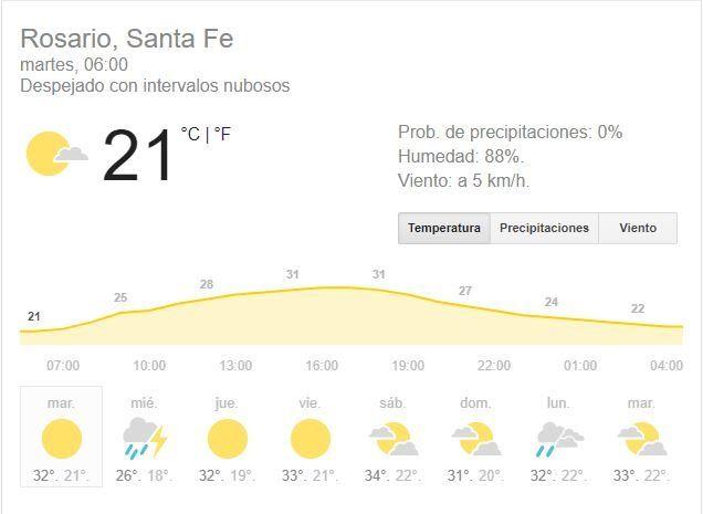 El martes arranca con buen tiempo, cielo despejado, pero mañana se esperan lluvias