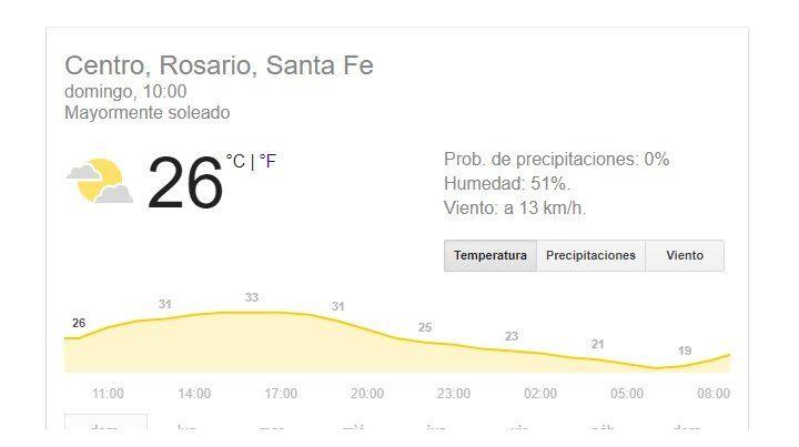 El domingo anticipa una semana con altas temperaturas
