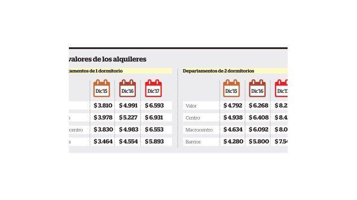 En 2017 los alquileres en Rosario subieron casi 32 por ciento, superando la inflación oficial