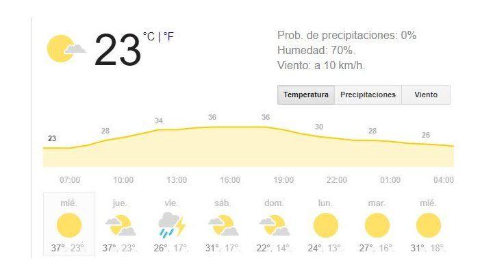 Miércoles caluroso, húmedo, con cielo parcialmente nublado y el alivio llegaría el viernes