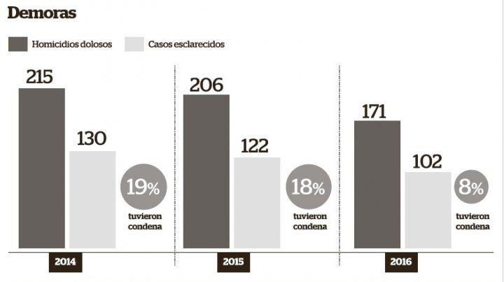 En Rosario, las condenas por homicidios tienen un extenso y lento camino