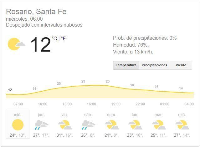 El miércoles arranca con frío, pero por la tarde la temperatura será muy agradable