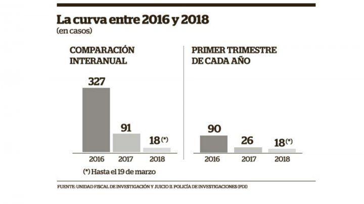 Las entraderas bajaron un 70 por ciento en un año en Rosario
