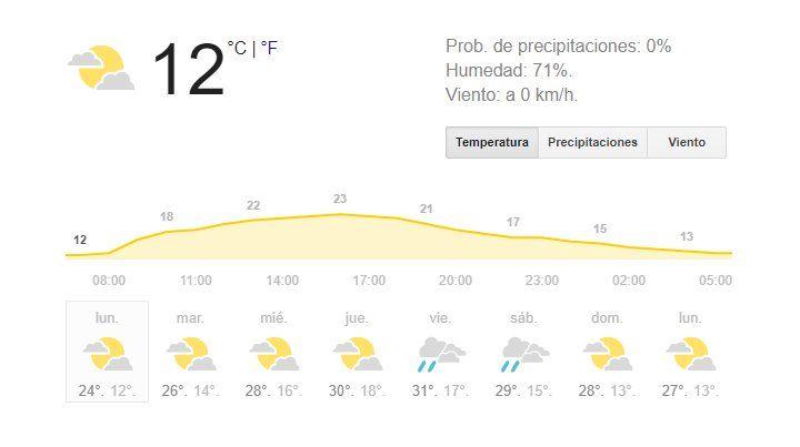 Sol y clima otoñal para arrancar la última semana de marzo