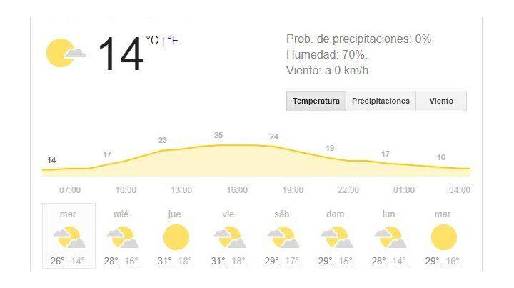 Las buenas condiciones meteorológicas reinarán al menos hasta el Viernes Santo