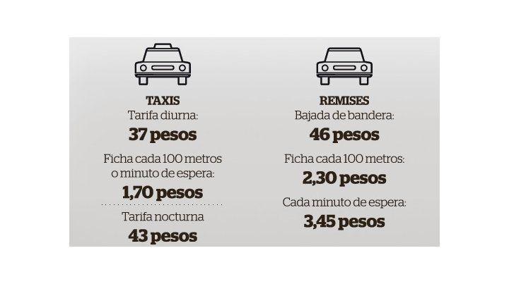 A partir de hoy, viajar en taxis y remises en Rosario cuesta un 25 por ciento más