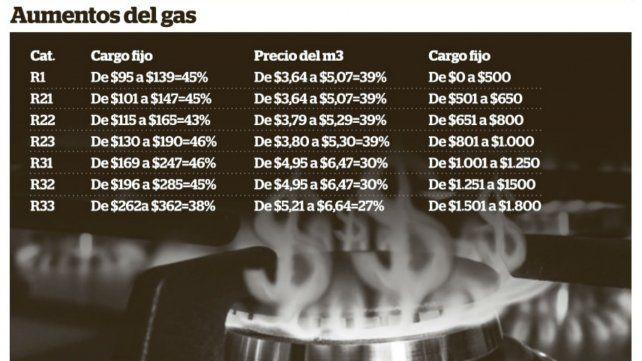 La tarifa de gas natural aumentará entre 27 por ciento y 46 por ciento en Santa Fe
