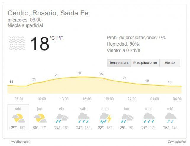 Un miércoles con alta humedad pero sin pronóstico de lluvias