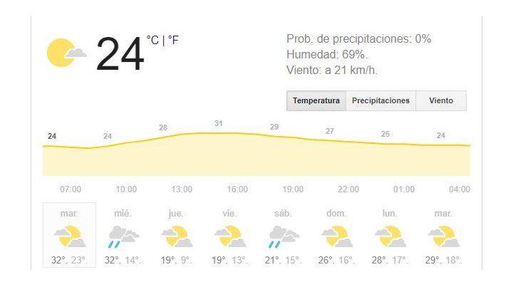 Rosario continúa con tiempo inestable, húmedo y muy caluroso, pero sin lluvias al menos hoy
