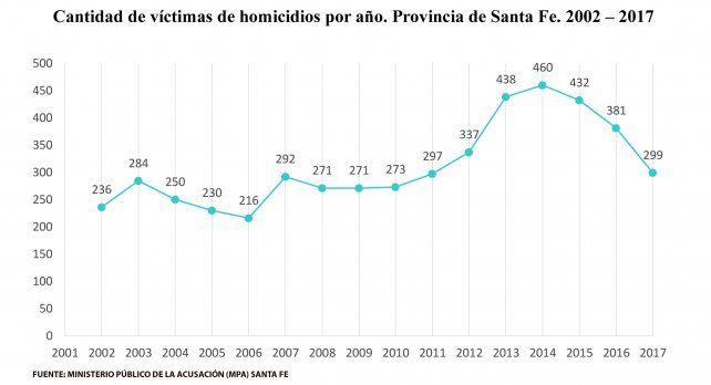Los homicidios de mujeres treparon un 45 por ciento en tres años en Santa Fe
