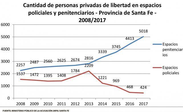 En cuatro años la población de presos en comisarías cayó un 80 por ciento en la provincia