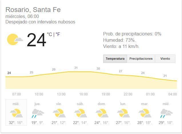 Miércoles con mucho calor y alerta por fuertes tormentas