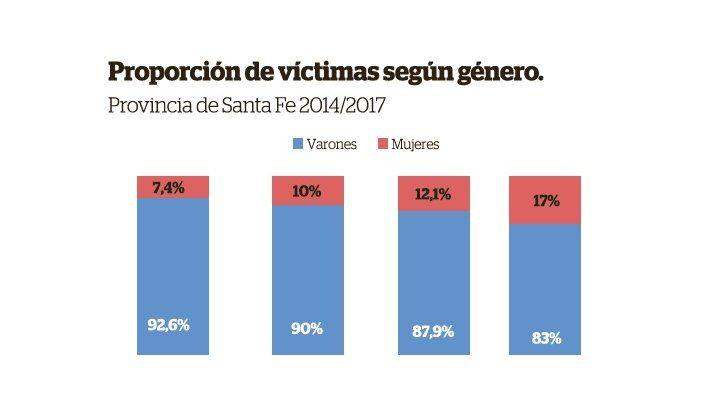 A pesar de que hubo una baja de homicidios, se incrementó un 45 por ciento el de mujeres