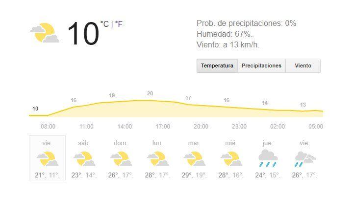 Bajó la temperatura y la mínima para hoy es de 6 grados