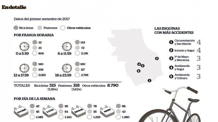 Cerca de 80 ciclistas se accidentan por mes en las calles de Rosario
