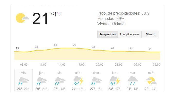 Calor, alta humedad y chances de lluvias, el dominador común para los próximos días