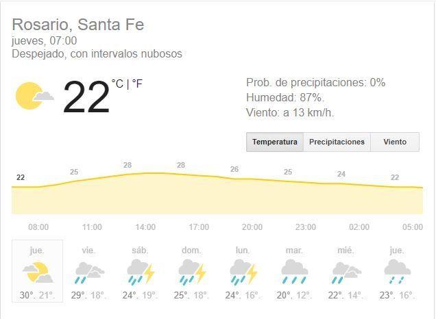 Siguen el calor y los pronósticos tiempo inestable incluso durante el fin de semana