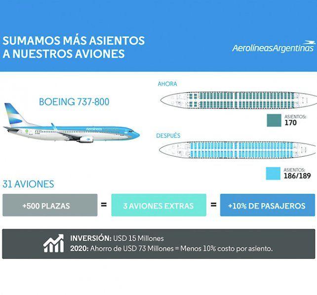 Los Boeing 737-800, con más asientos