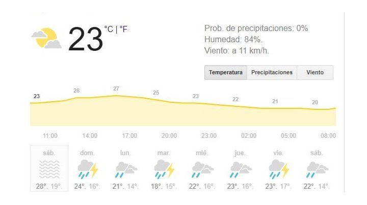 Fin de semana con anuncios de lluvia y descenso de la temperatura