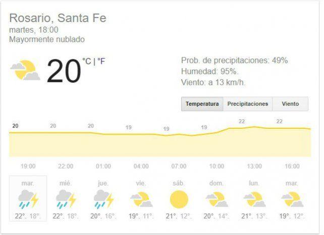 Rosario y la provincia están bajo alerta por posibles tormentas fuertes