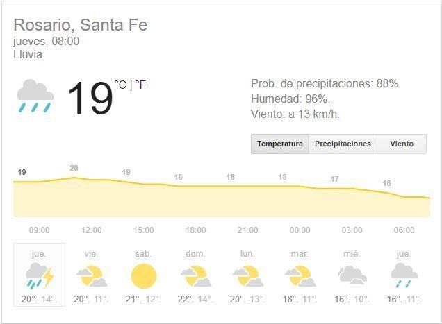 Llueve fuerte y rige un aviso a corto plazo para Rosario